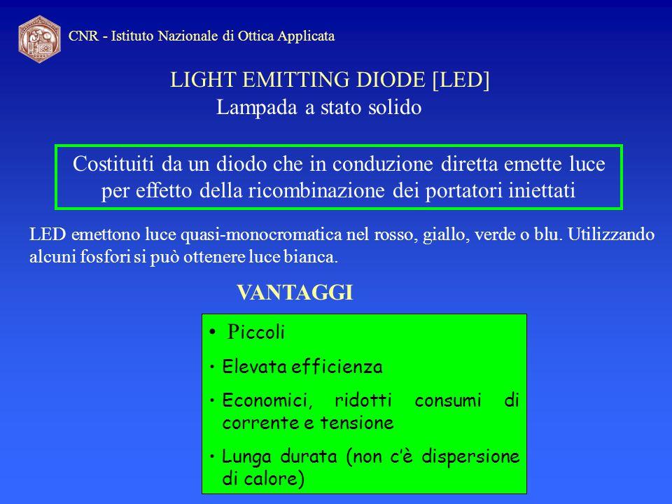 LIGHT EMITTING DIODE [LED]